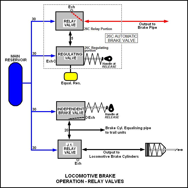 Air brake instruction -26L diag3