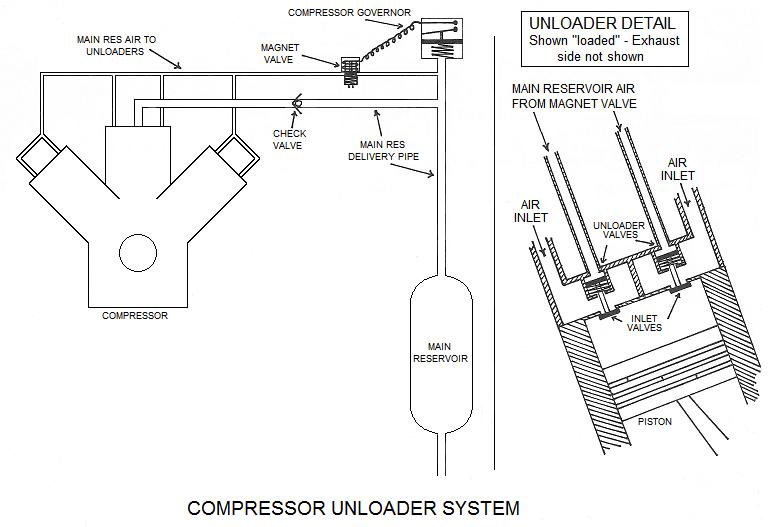 Compressor 'unloader' system